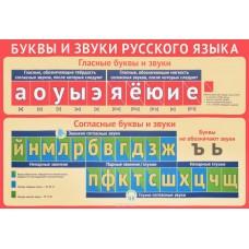 Плакат обучающий (Русс яз ) А3 СФЕРА ПЛ-011237 Буквы и звуки