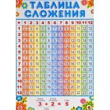 Плакат обучающий Таблица сложения А3 СФЕРА ПЛ-007233
