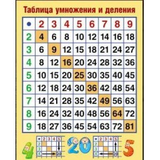 Плакат обучающий Таблица умножения А3 СФЕРА Таблица умножения и деления